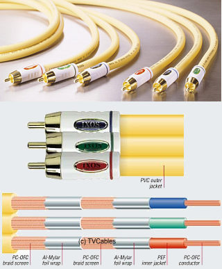 IXOS XHV804-300 3m Component Video Cable